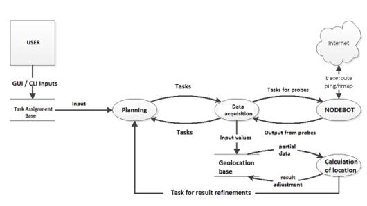 Schéma procesu geolokace IP adresy
