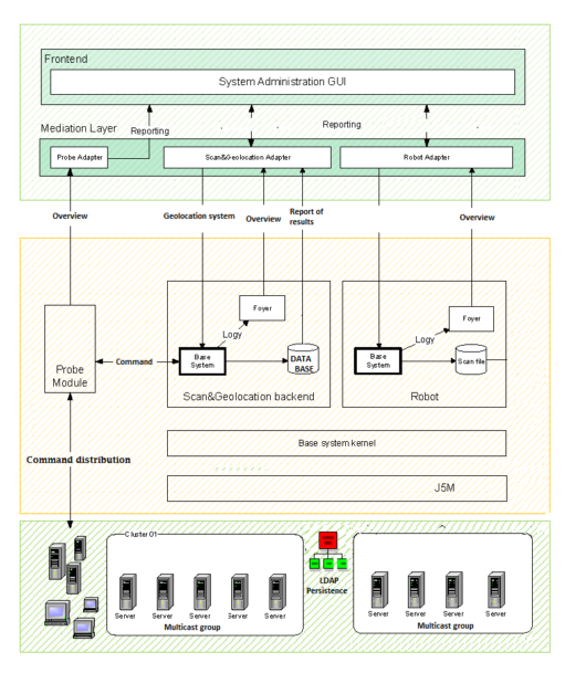 Schéma systému pro detekci internetové kriminality